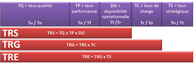 TRS TRG TRE indicateur de performance