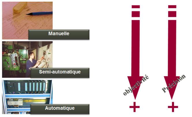 Technique mesurer la performance industrielle