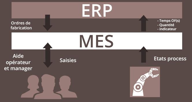 Lien ERP et MES : partenariat et complémentarité