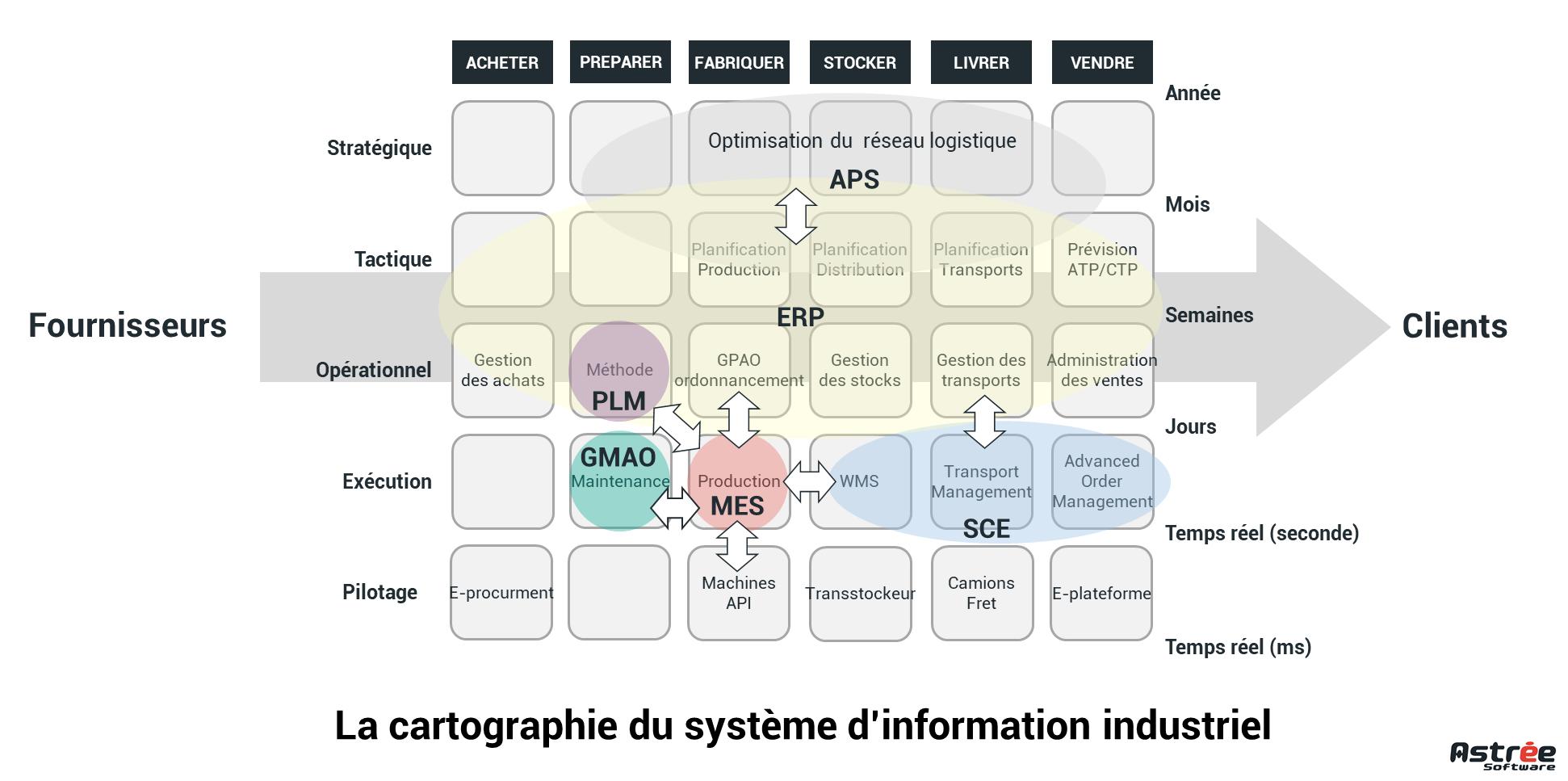 Cartographie système d'information